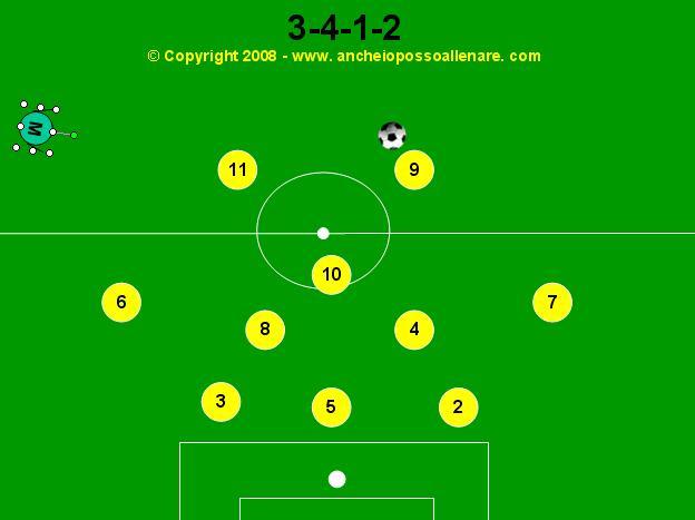 Modulo 4-2-3-1: Movimenti del trequartista tra le linee