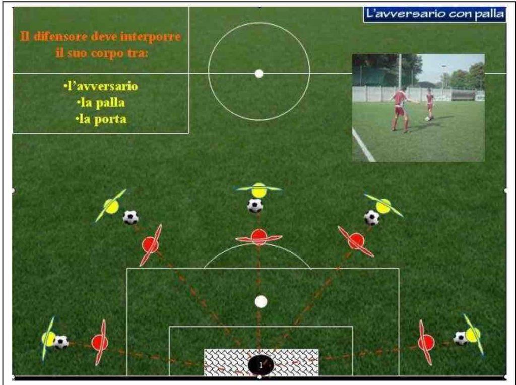 la presa di posizione senza palla-tattica individuale